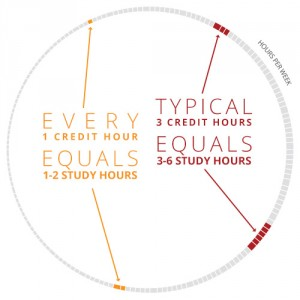 study-hours-per-credit-hour